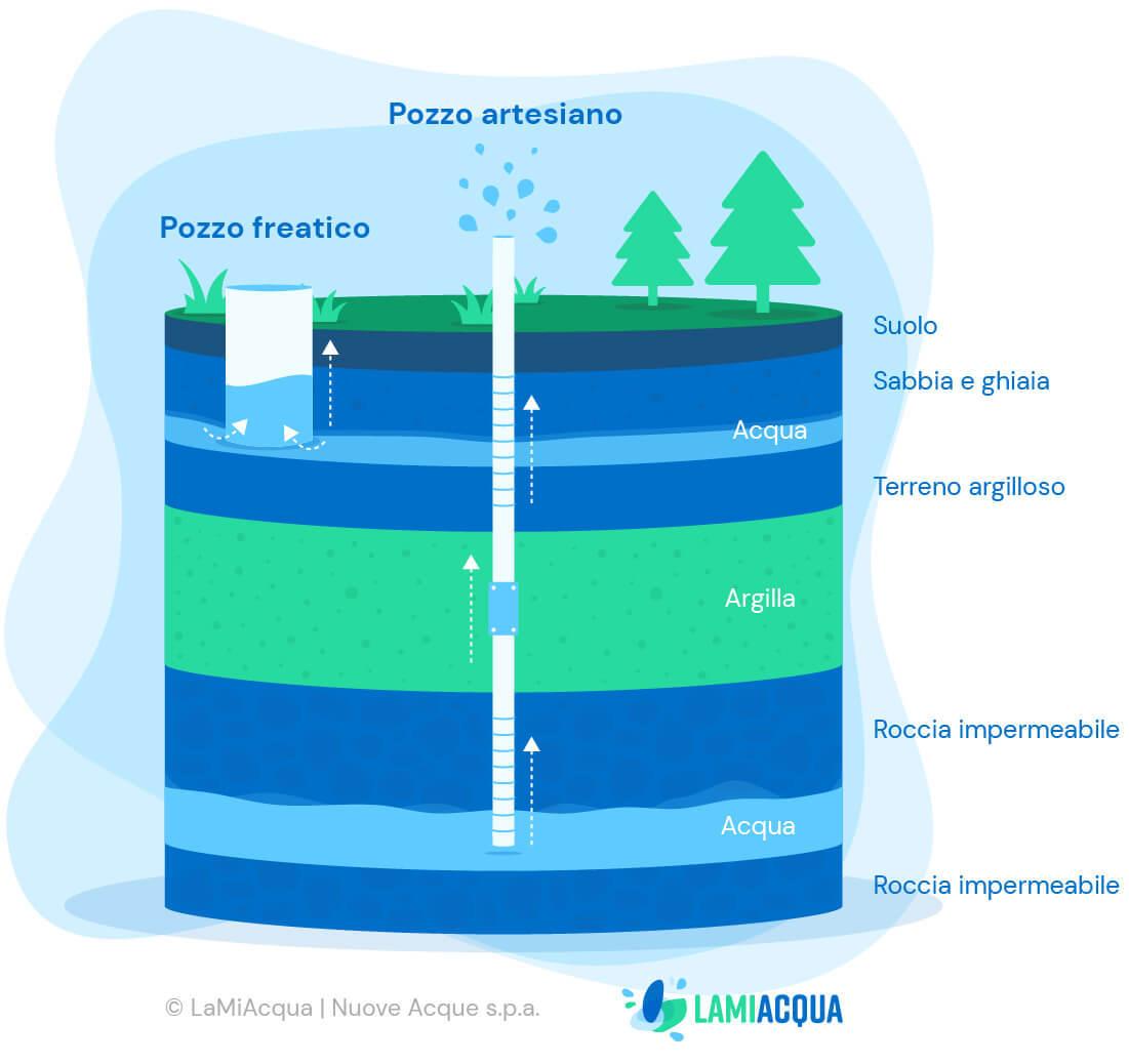Captazione acqua infografica