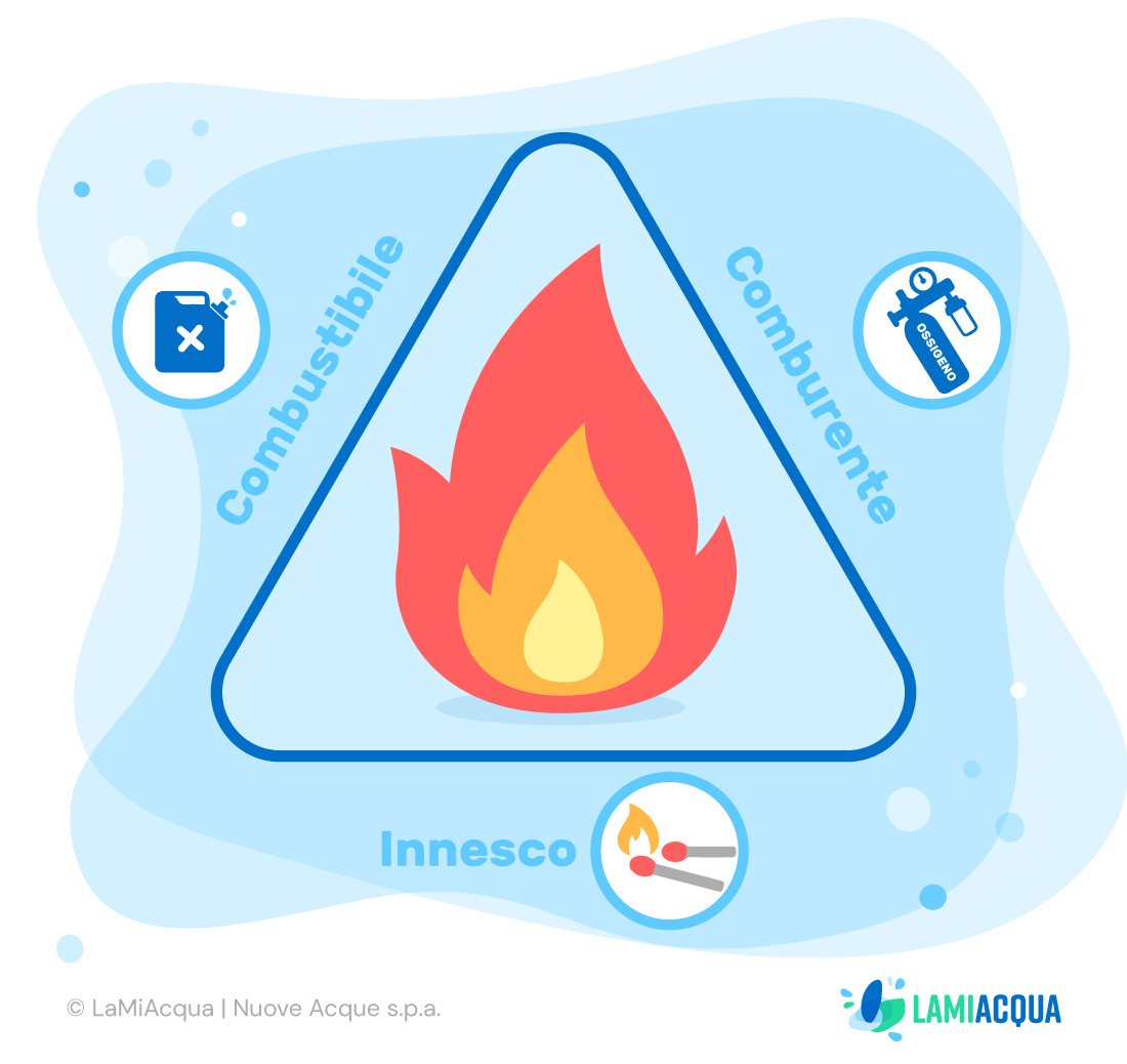 Perche acqua spegne fuoco