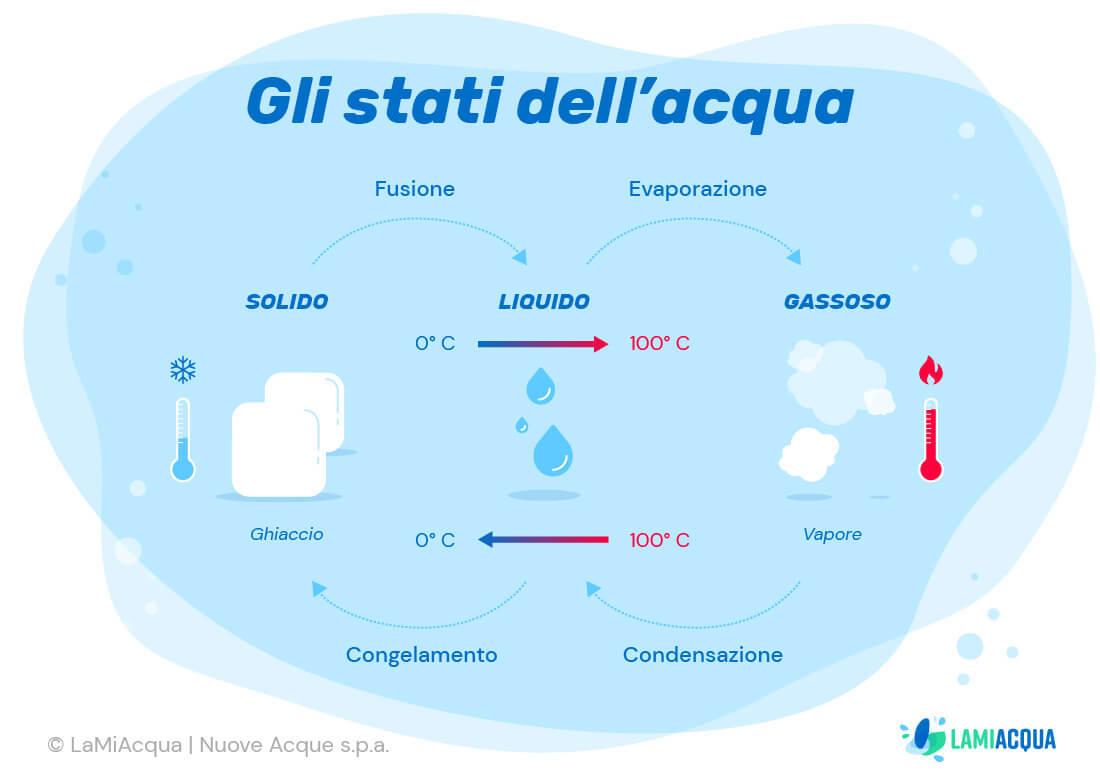 Stati acqua infografica